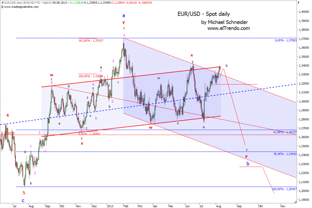 EURUSD_Elliott Wave_130809