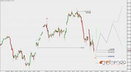$DAX-XET – Korrektur – Jan-31 1301 PM (2 hour)