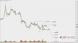 EUR A0-FX – 1h Abwaertsimpuls – Jan-10 1307 PM (1 hour)