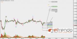 EUR A0-FX – Alternate 1 – May-20 1544 PM (30 min)